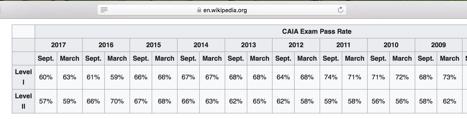 CFA vs CAIA: Do You Need Both? - Financial Analyst Insider